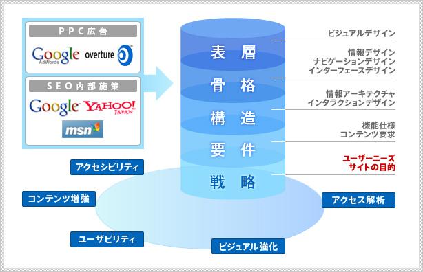 イメージ:IAを応用したデジパのホームページ戦略ソリューション